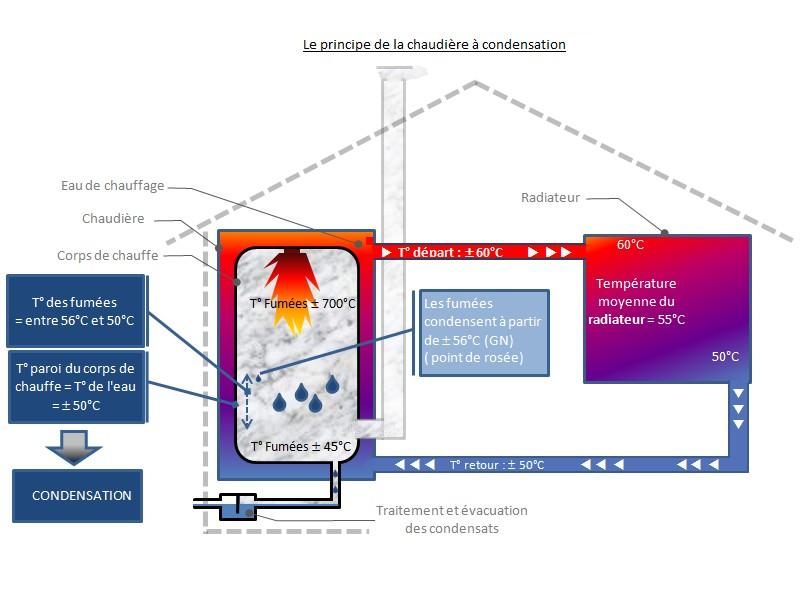 prime leclerc chaudiere condensation maison design